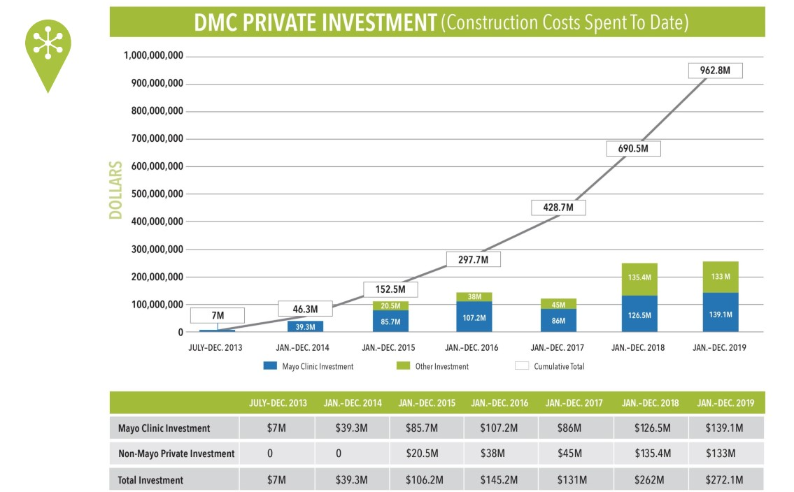 <a href = 'https://drive.google.com/file/d/1tlEoIamgJirg7KhokYQsArJfJIZAKY2Z/view' target='_blank' >DMC Private Investment</a>